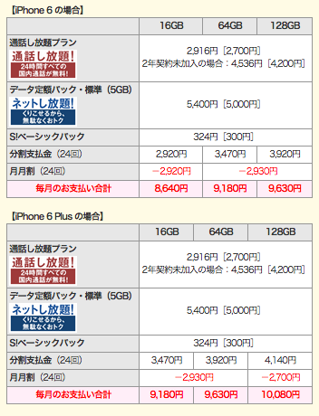 iPhone6Plus(128GB)の場合